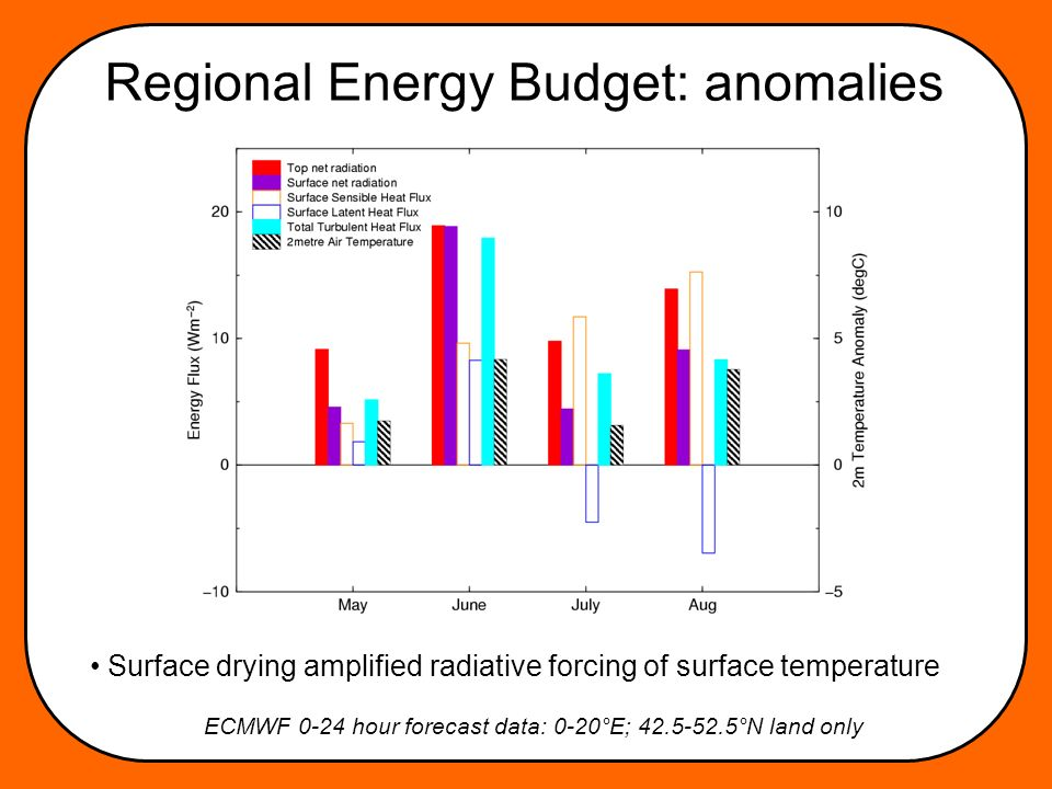Regional Energy Budget: anomalies Surface drying amplified radiative forcing of surface temperature ECMWF 0-24 hour forecast data: 0-20°E; 42.5-52.5°N land only