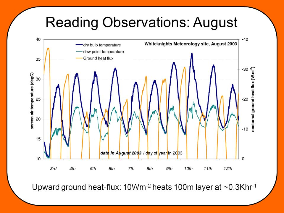 Reading Observations: August Upward ground heat-flux: 10Wm -2 heats 100m layer at ~0.3Khr -1