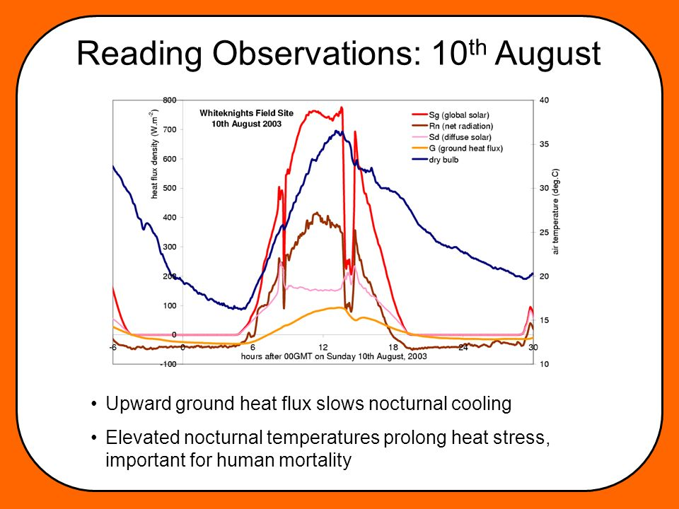 Reading Observations: 10 th August Upward ground heat flux slows nocturnal cooling Elevated nocturnal temperatures prolong heat stress, important for human mortality