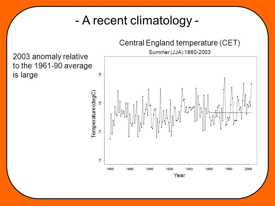 - A recent climatology - 2003 anomaly relative to the 1961-90 average is large Temperature (degC) Year Central England temperature (CET) Summer (JJA) 1860-2003