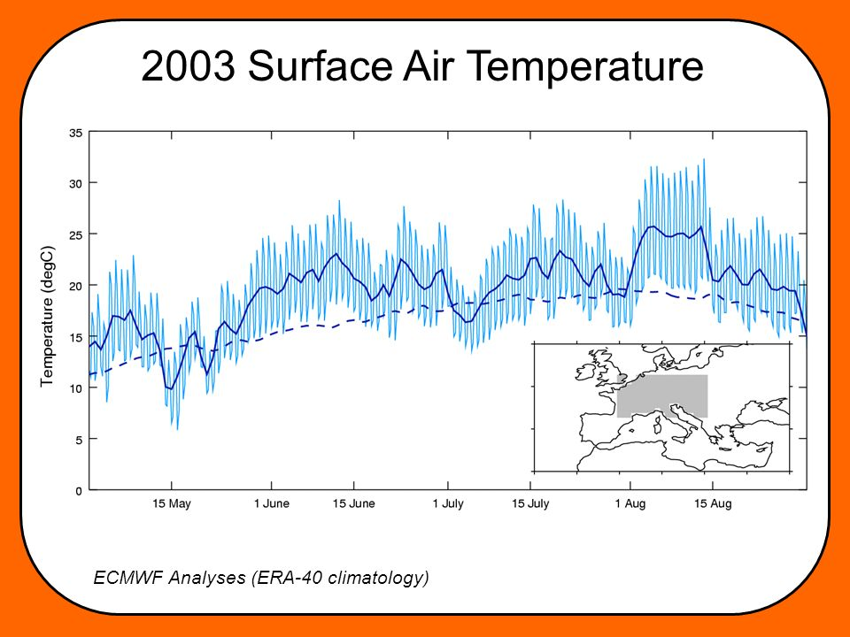 2003 Surface Air Temperature ECMWF Analyses (ERA-40 climatology)