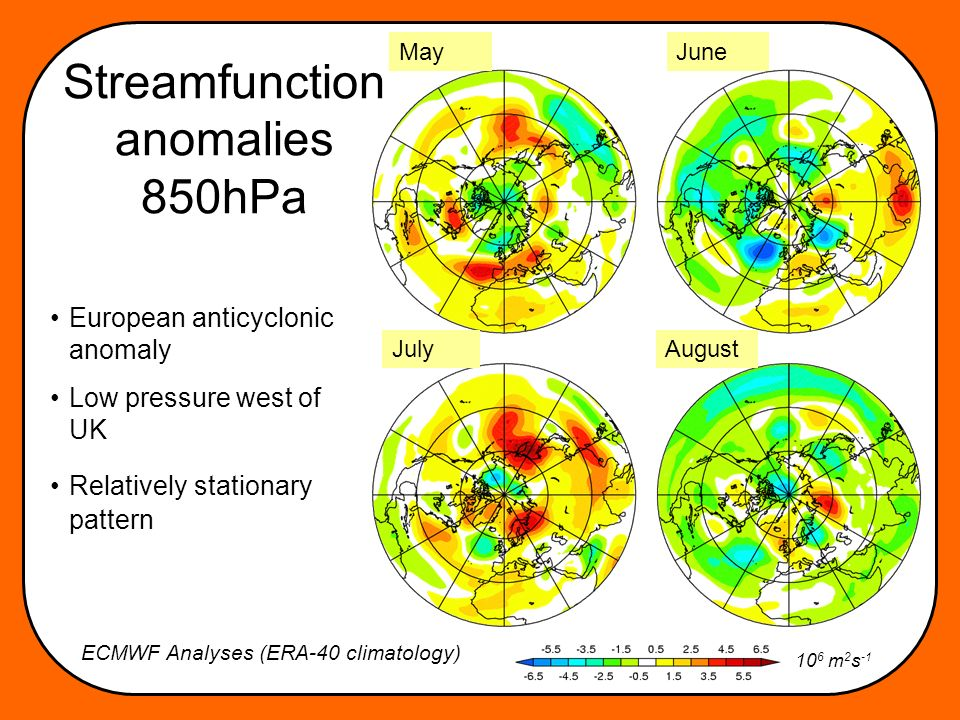 Streamfunction anomalies 850hPa European anticyclonic anomaly Low pressure west of UK Relatively stationary pattern May AugustJuly June 10 6 m 2 s -1 ECMWF Analyses (ERA-40 climatology)