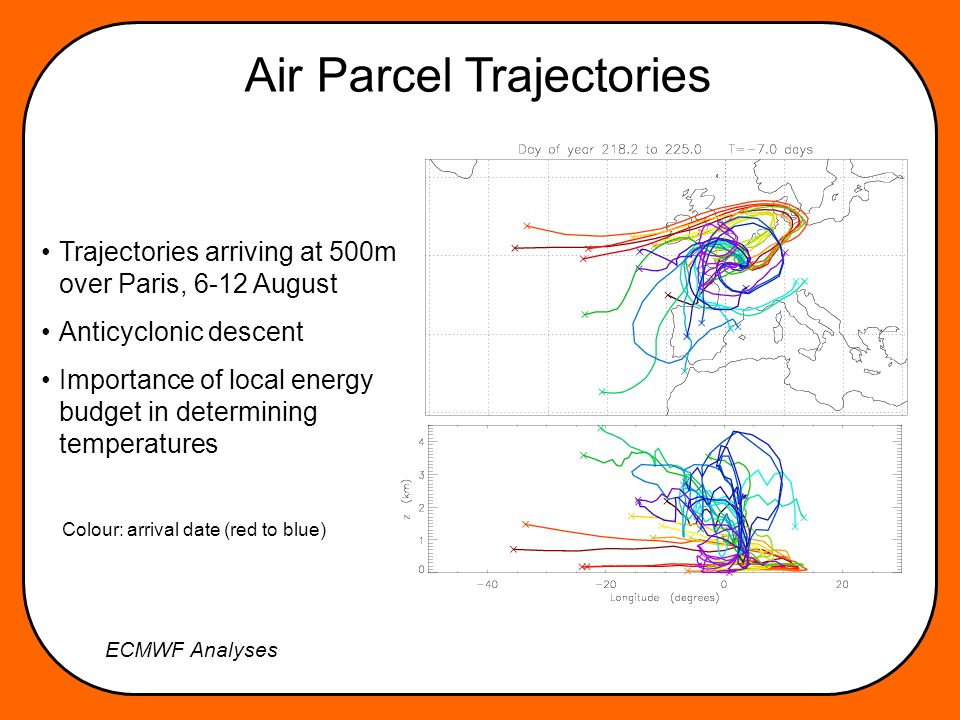 Air Parcel Trajectories Trajectories arriving at 500m over Paris, 6-12 August Anticyclonic descent Importance of local energy budget in determining temperatures Colour: arrival date (red to blue) ECMWF Analyses