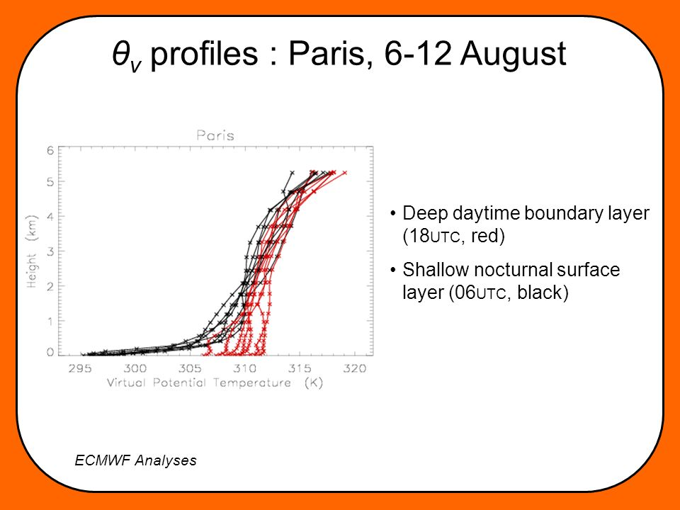 θ v profiles : Paris, 6-12 August ECMWF Analyses Deep daytime boundary layer (18 UTC, red) Shallow nocturnal surface layer (06 UTC, black)