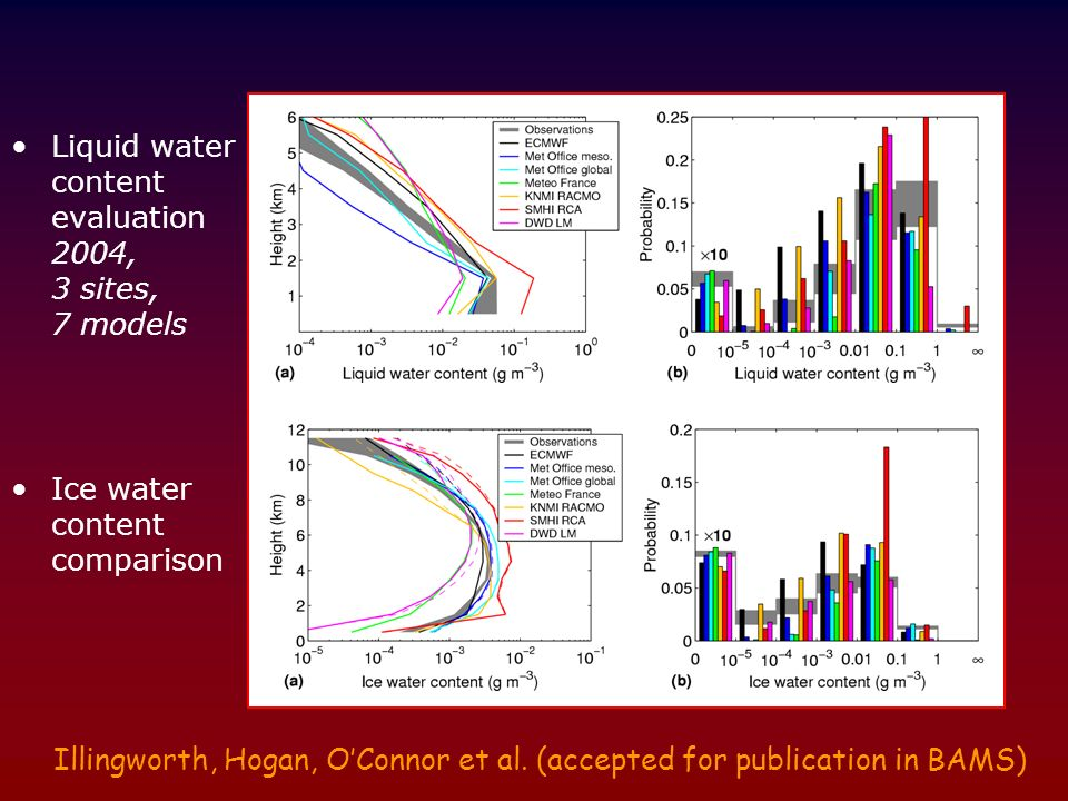 Liquid water content evaluation 2004, 3 sites, 7 models Ice water content comparison Illingworth, Hogan, OConnor et al. (accepted for publication in B