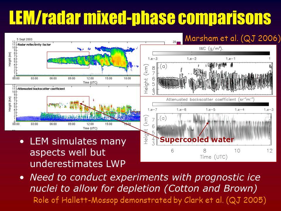 LEM/radar mixed-phase comparisons Radar/lidar observations of glaciating altocumulus Marsham et al.