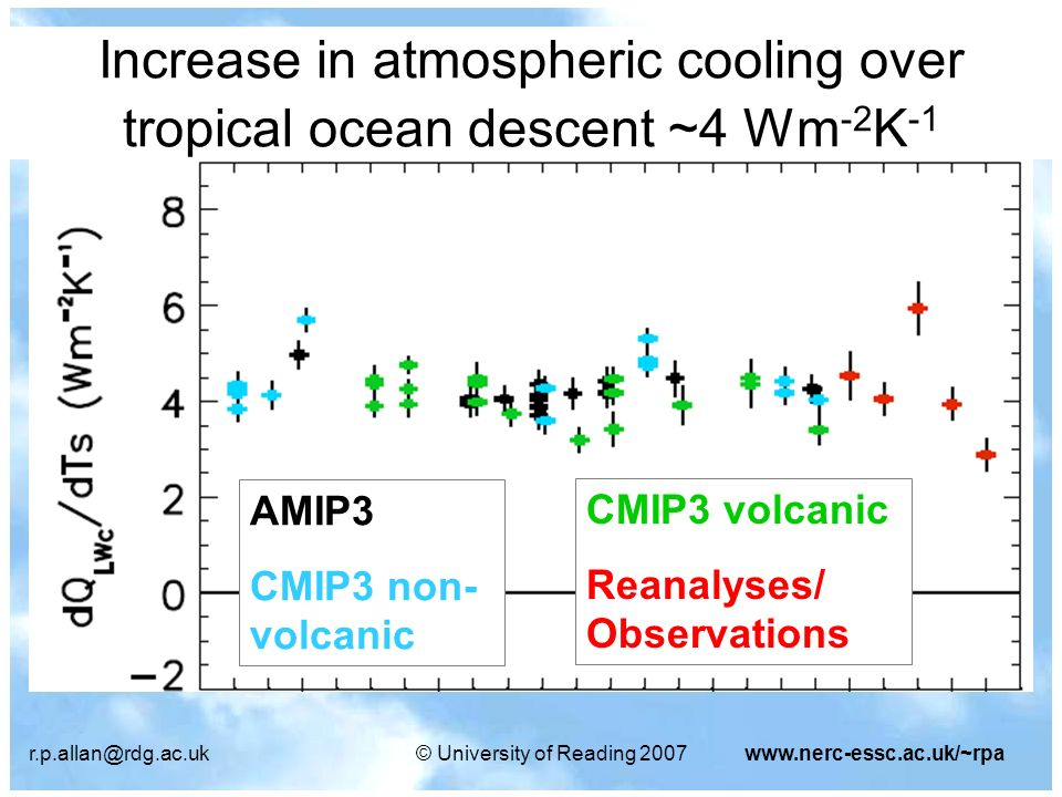 University of Reading 2007www.nerc-essc.ac.uk/~rpa AMIP3 CMIP3 non- volcanic CMIP3 volcanic Reanalyses/ Observations Increase in atmospheric cooling over tropical ocean descent ~4 Wm -2 K -1