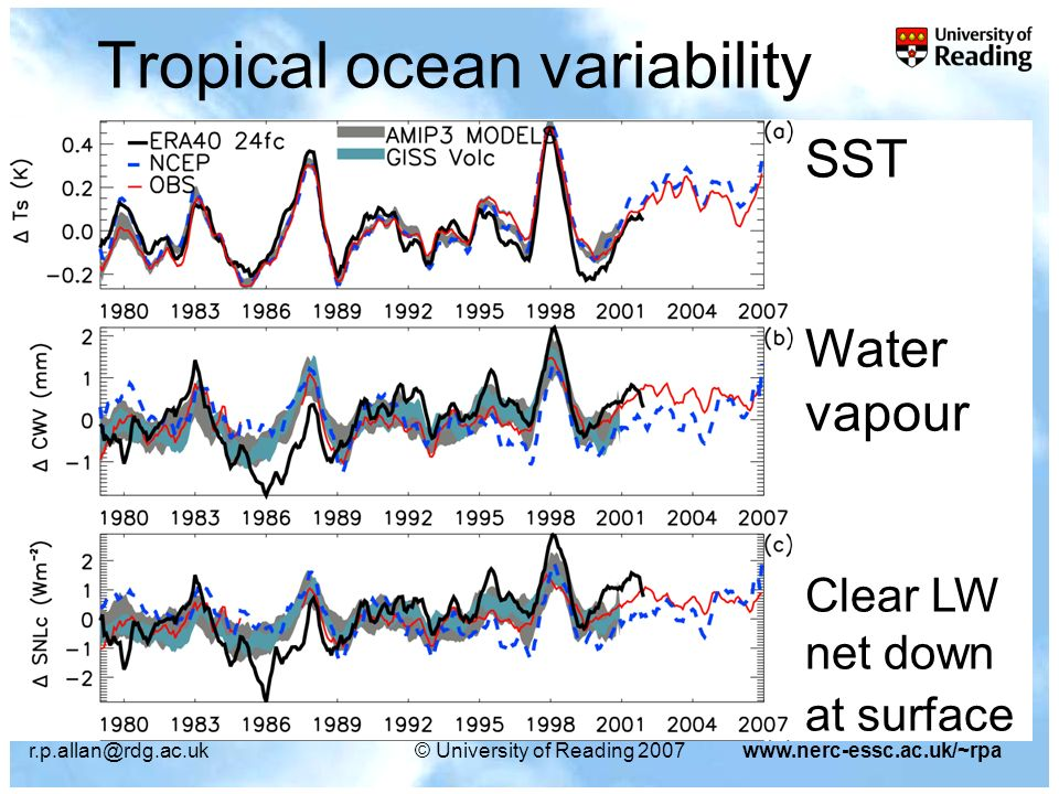 University of Reading 2007www.nerc-essc.ac.uk/~rpa Tropical ocean variability SST Water vapour Clear LW net down at surface