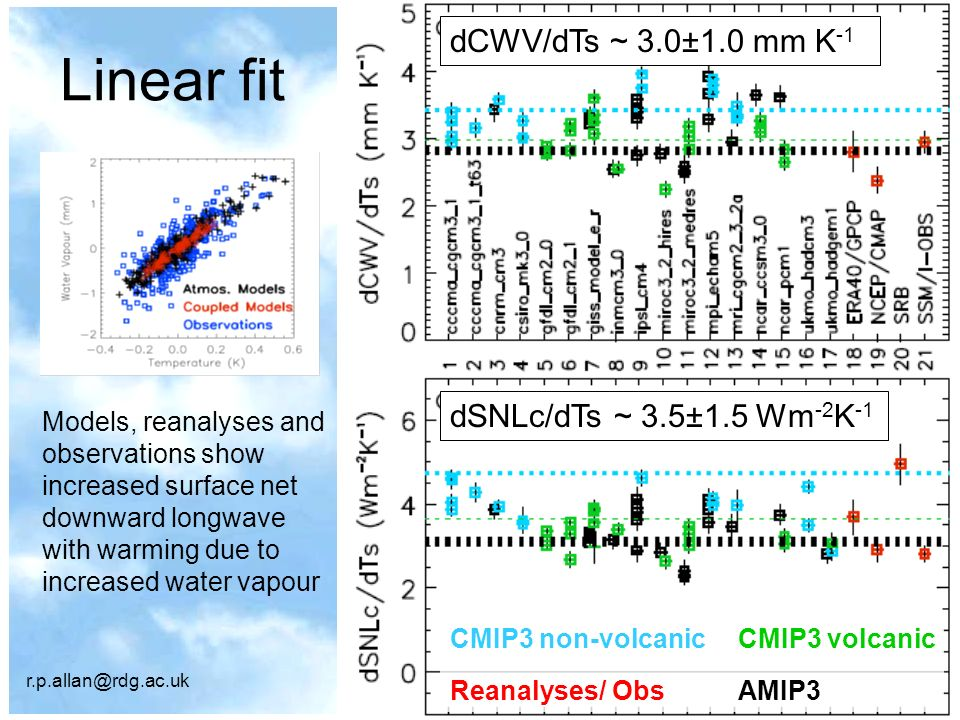 r.p.allan@rdg.ac.uk© University of Reading 2007www.nerc-essc.ac.uk/~rpa ERA40 NCEP-1AMIP ensemble ERBS/ScaRaB/CERESGISS_E_R volcanic ensemble Clear-sky outgoing longwave radiation (Wm -2 )