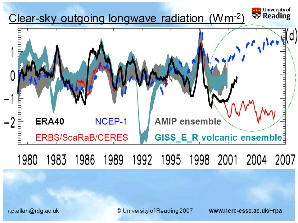 r.p.allan@rdg.ac.uk© University of Reading 2007www.nerc-essc.ac.uk/~rpa AMIP3 CMIP3 non- volcanic CMIP3 volcanic Reanalyses/ Observations Increase in atmospheric cooling over tropical ocean descent ~4 Wm -2 K -1