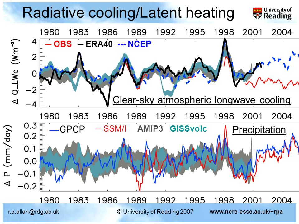 University of Reading 2007www.nerc-essc.ac.uk/~rpa Clear-sky atmospheric longwave cooling Precipitation SSM/I AMIP3 GISSvolc OBS ERA NCEP Radiative cooling/Latent heating