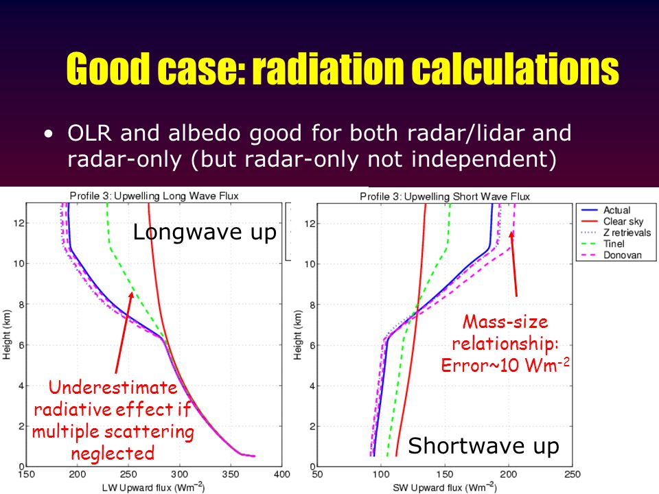 Good case: radiation calculations OLR and albedo good for both radar/lidar and radar-only (but radar-only not independent) Longwave up Shortwave up Ma