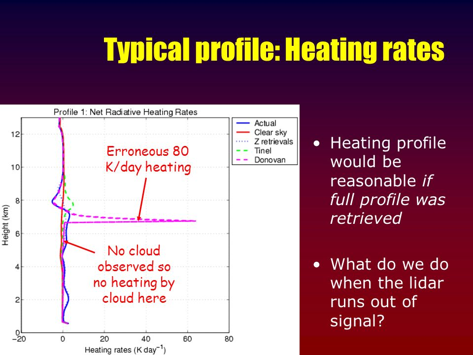 Typical profile: Heating rates Heating profile would be reasonable if full profile was retrieved What do we do when the lidar runs out of signal? Erro