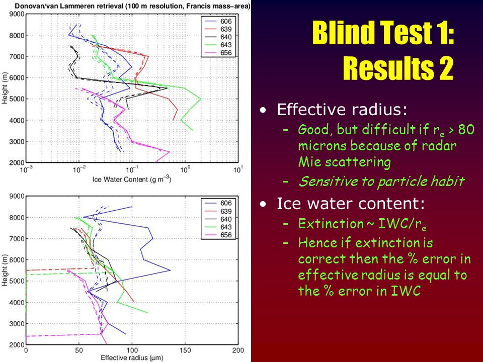 Blind Test 1: Results 2 Effective radius: –Good, but difficult if r e > 80 microns because of radar Mie scattering –Sensitive to particle habit Ice wa