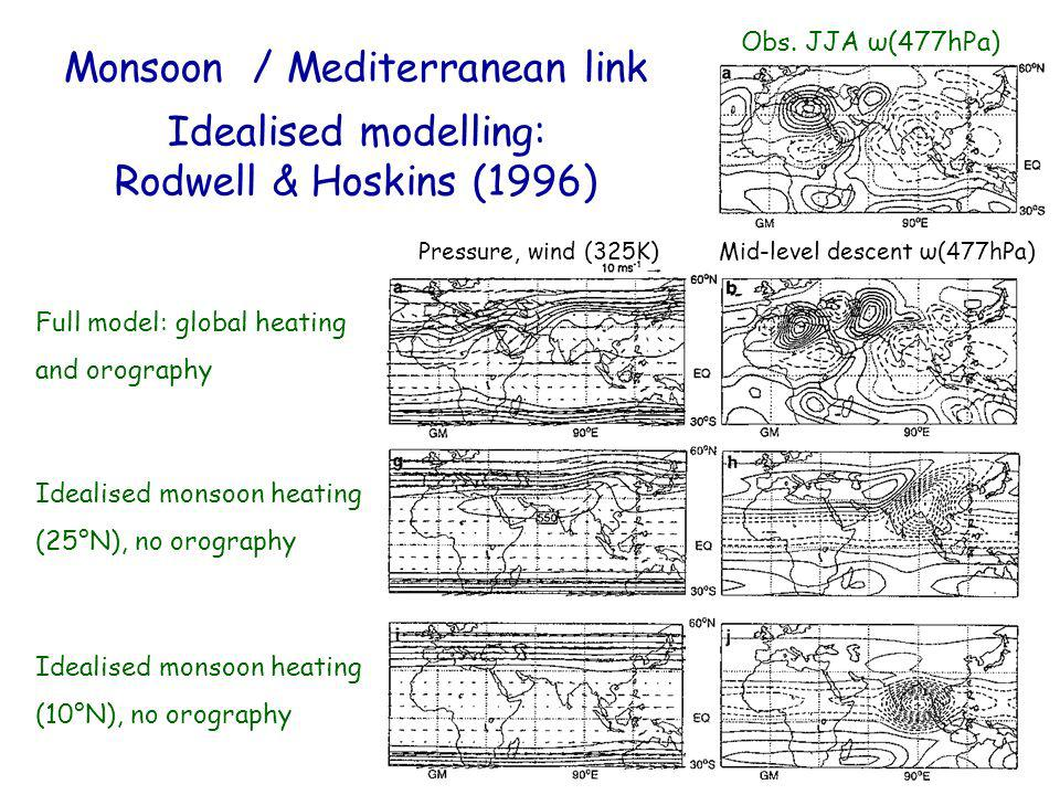 Monsoon / Mediterranean link Idealised modelling: Rodwell & Hoskins (1996) Mid-level descent ω(477hPa)Pressure, wind (325K) Full model: global heating and orography Idealised monsoon heating (25°N), no orography Idealised monsoon heating (10°N), no orography Obs.