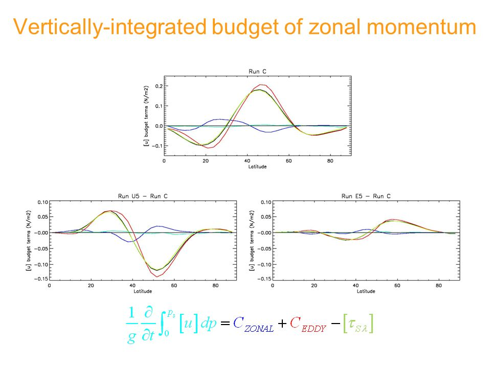 Vertically-integrated budget of zonal momentum