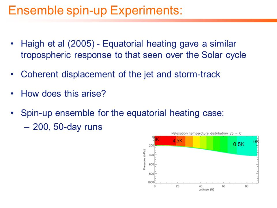 Haigh et al (2005) - Equatorial heating gave a similar tropospheric response to that seen over the Solar cycle Coherent displacement of the jet and st