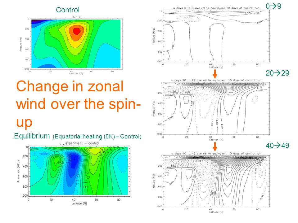Change in zonal wind over the spin- up Equilibrium (Equatorial heating (5K) – Control) Control 0 9 20 29 40 49