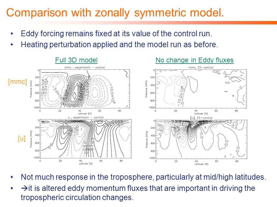 Comparison with zonally symmetric model. Eddy forcing remains fixed at its value of the control run. Heating perturbation applied and the model run as