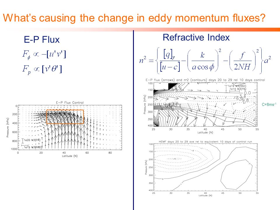 Whats causing the change in eddy momentum fluxes? E-P Flux Refractive Index C=8ms -1