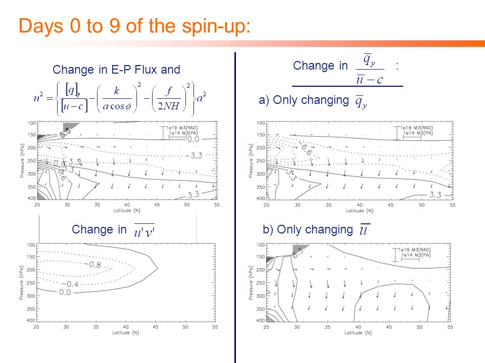 Days 0 to 9 of the spin-up: Change in E-P Flux and Change in Change in : a) Only changing b) Only changing