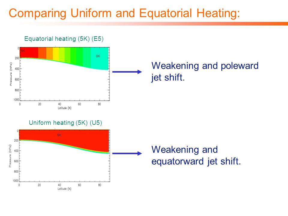 Comparing Uniform and Equatorial Heating: 5K 0K 5K Equatorial heating (5K) (E5) Uniform heating (5K) (U5) Weakening and poleward jet shift. Weakening