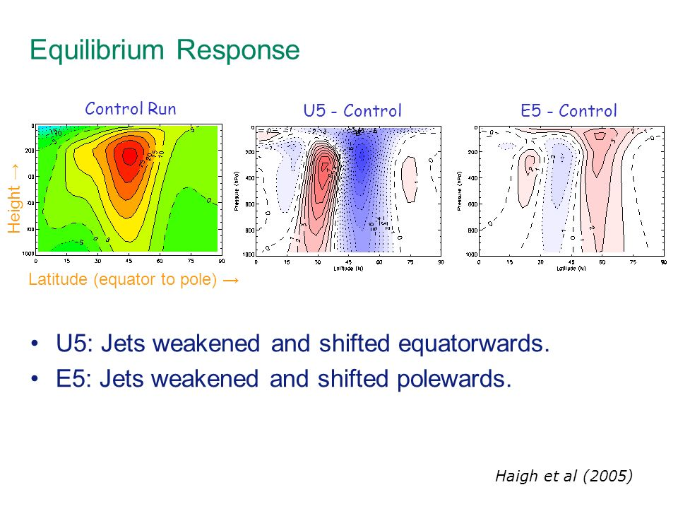 Equilibrium Response U5: Jets weakened and shifted equatorwards. E5: Jets weakened and shifted polewards. Control Run U5 - ControlE5 - Control Latitud