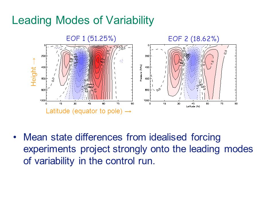 Leading Modes of Variability EOF 1 (51.25%) EOF 2 (18.62%) Latitude (equator to pole) Height Mean state differences from idealised forcing experiments