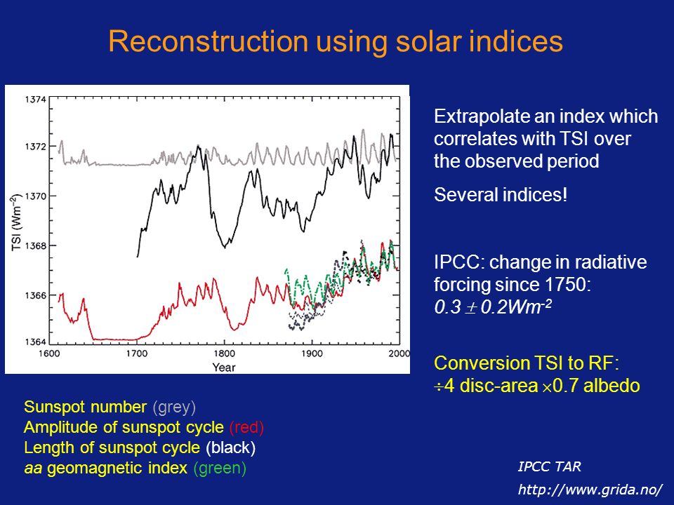 Reconstruction using solar indices Extrapolate an index which correlates with TSI over the observed period Several indices! IPCC: change in radiative