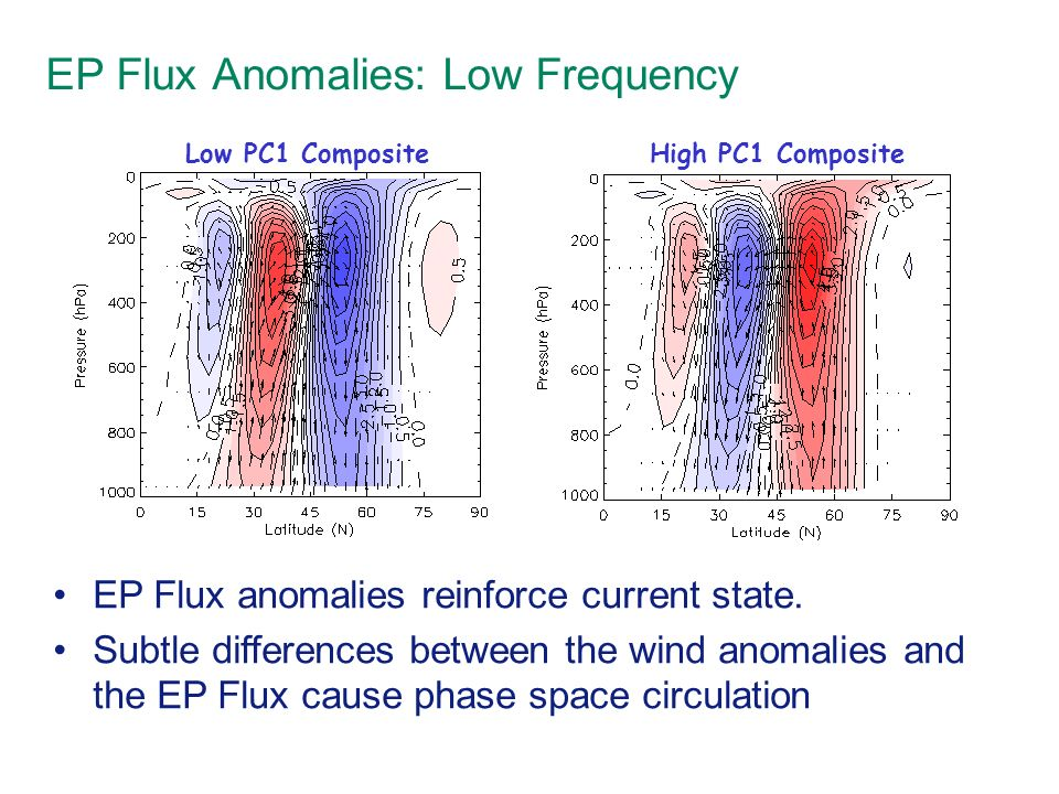 EP Flux Anomalies: Low Frequency Low PC1 Composite High PC1 Composite EP Flux anomalies reinforce current state. Subtle differences between the wind a