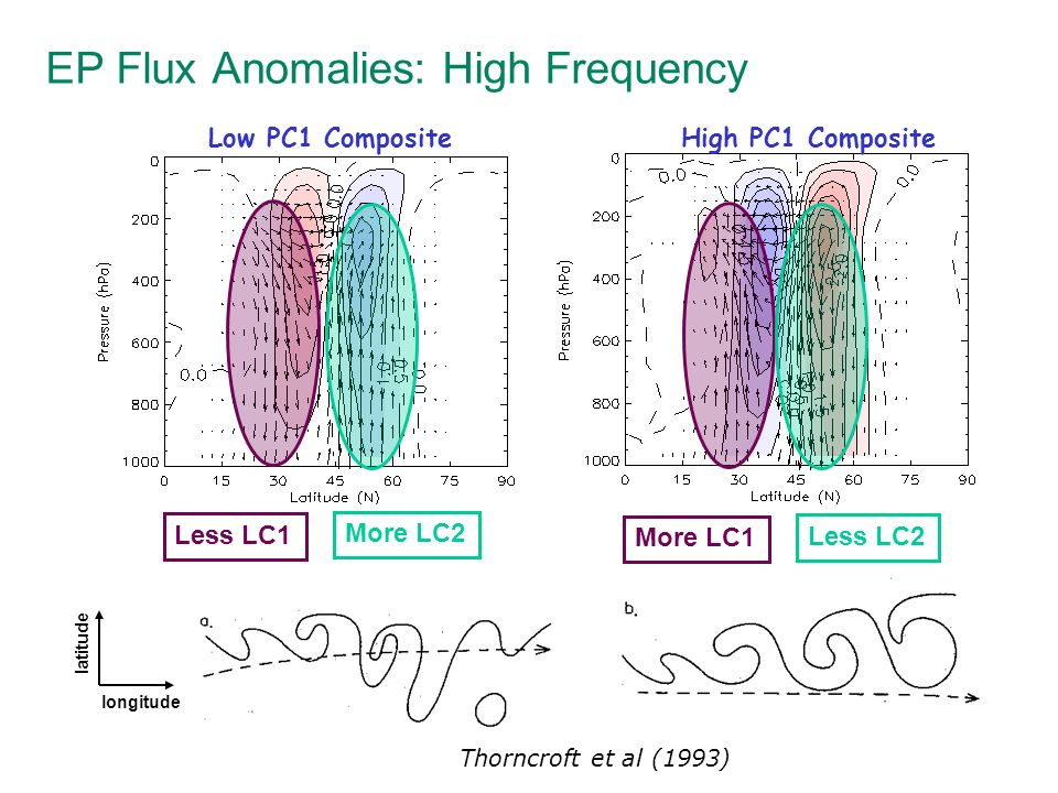 EP Flux Anomalies: High Frequency Low PC1 CompositeHigh PC1 Composite Less LC1 More LC1 More LC2 Less LC2 longitudelatitude Thorncroft et al (1993)