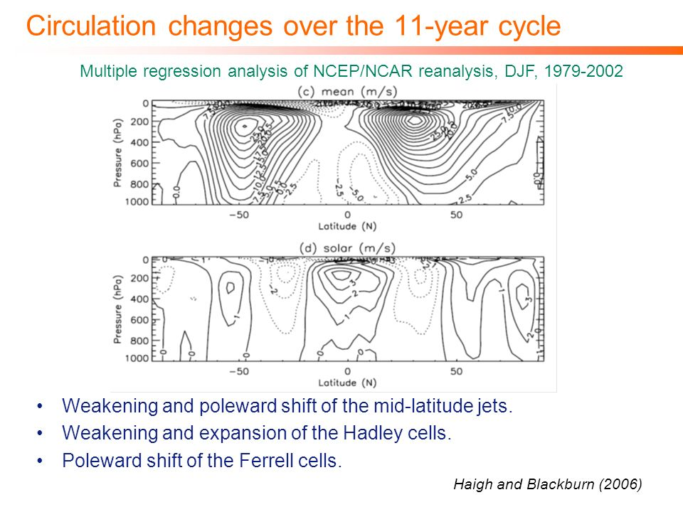Circulation changes over the 11-year cycle Weakening and poleward shift of the mid-latitude jets. Weakening and expansion of the Hadley cells. Polewar