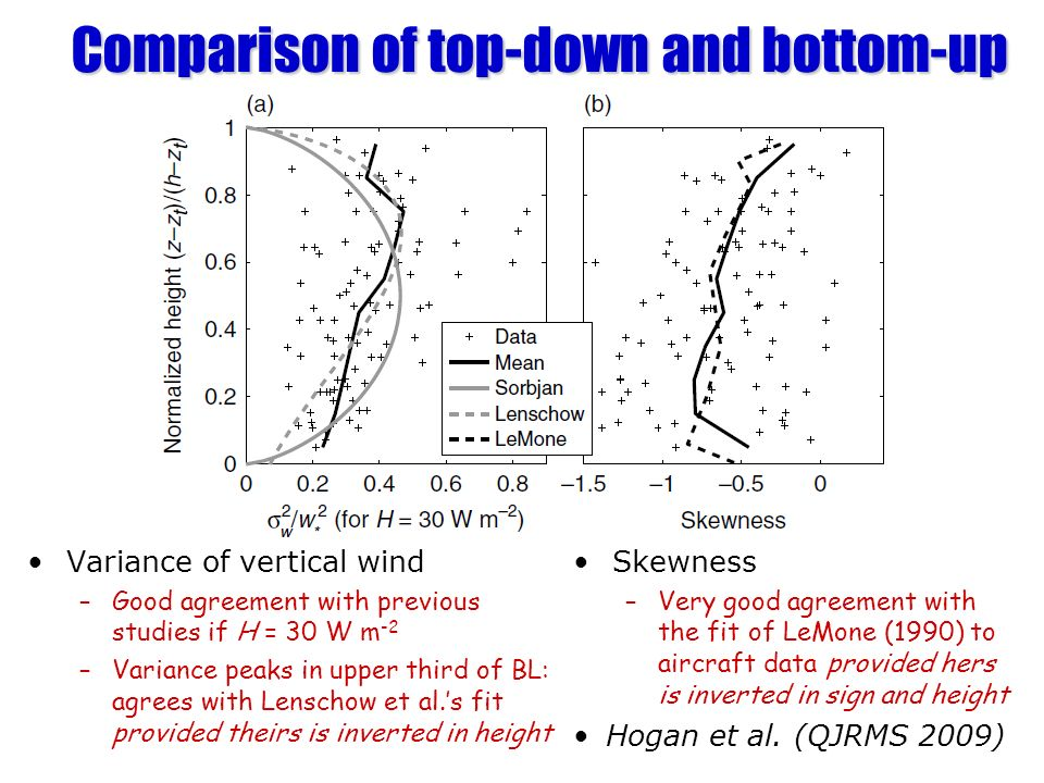 Comparison of top-down and bottom-up Variance of vertical wind –Good agreement with previous studies if H = 30 W m -2 –Variance peaks in upper third o