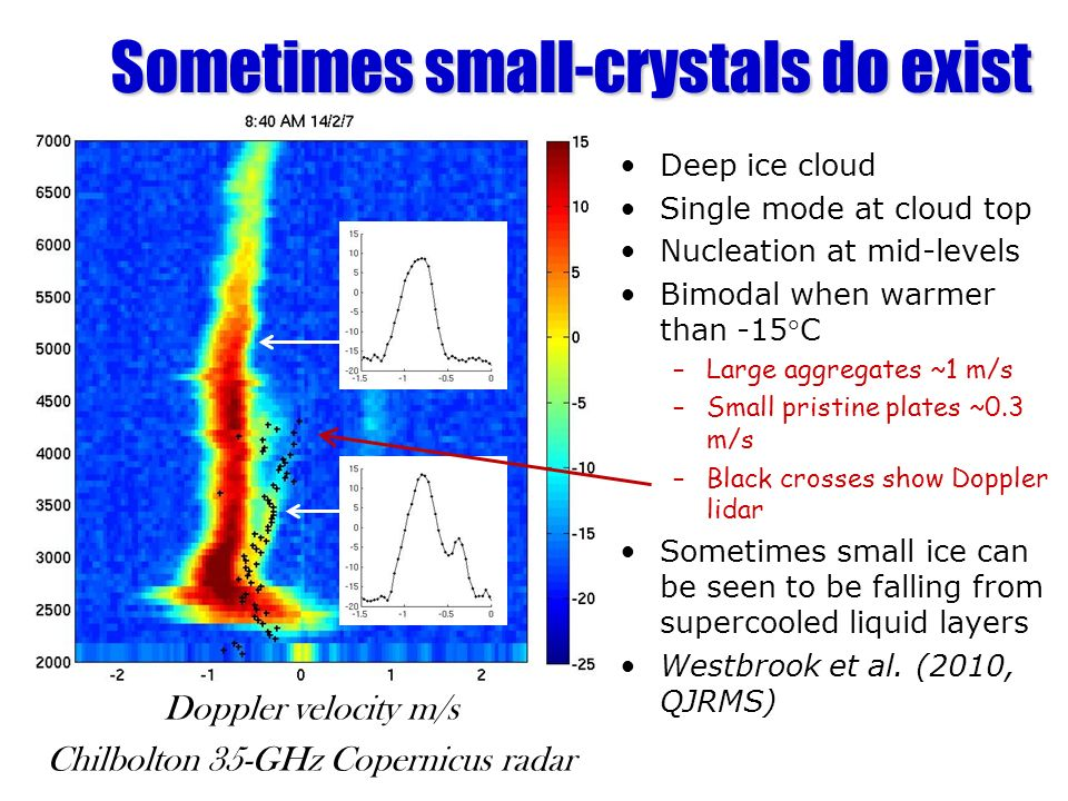 Doppler velocity m/s Chilbolton 35-GHz Copernicus radar Sometimes small-crystals do exist Deep ice cloud Single mode at cloud top Nucleation at mid-le