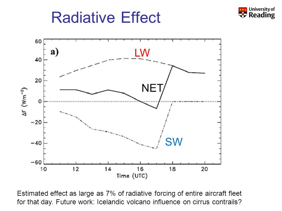 SW NET LW Radiative Effect Estimated effect as large as 7% of radiative forcing of entire aircraft fleet for that day. Future work: Icelandic volcano
