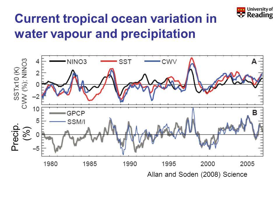 Precip. (%) Allan and Soden (2008) Science Current tropical ocean variation in water vapour and precipitation