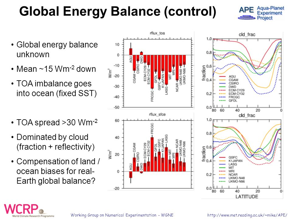 Working Group on Numerical Experimentation - WGNE   Global energy balance unknown Mean ~15 Wm -2 down TOA imbalance goes into ocean (fixed SST) TOA spread >30 Wm -2 Dominated by cloud (fraction + reflectivity) Compensation of land / ocean biases for real- Earth global balance.
