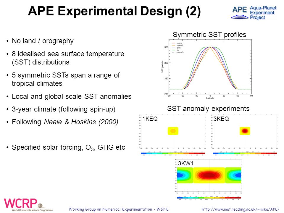 Working Group on Numerical Experimentation - WGNE   APE Experimental Design (2) No land / orography 8 idealised sea surface temperature (SST) distributions 5 symmetric SSTs span a range of tropical climates Local and global-scale SST anomalies 3-year climate (following spin-up) Following Neale & Hoskins (2000) Specified solar forcing, O 3, GHG etc Symmetric SST profiles SST anomaly experiments 3KW1 1KEQ 3KEQ