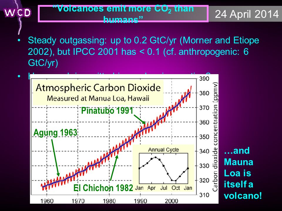 24 April 2014 Volcanoes emit more CO 2 than humans Steady outgassing: up to 0.2 GtC/yr (Morner and Etiope 2002), but IPCC 2001 has < 0.1 (cf. anthropo