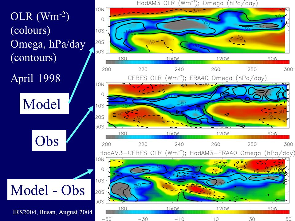 IRS2004, Busan, August 2004 OLR (Wm -2 ) (colours) Omega, hPa/day (contours) April 1998 Model Obs Model - Obs