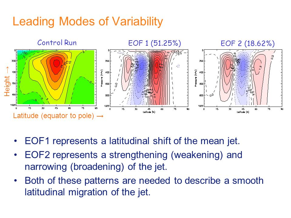Leading Modes of Variability EOF 1 (51.25%) EOF 2 (18.62%) EOF1 represents a latitudinal shift of the mean jet. EOF2 represents a strengthening (weake