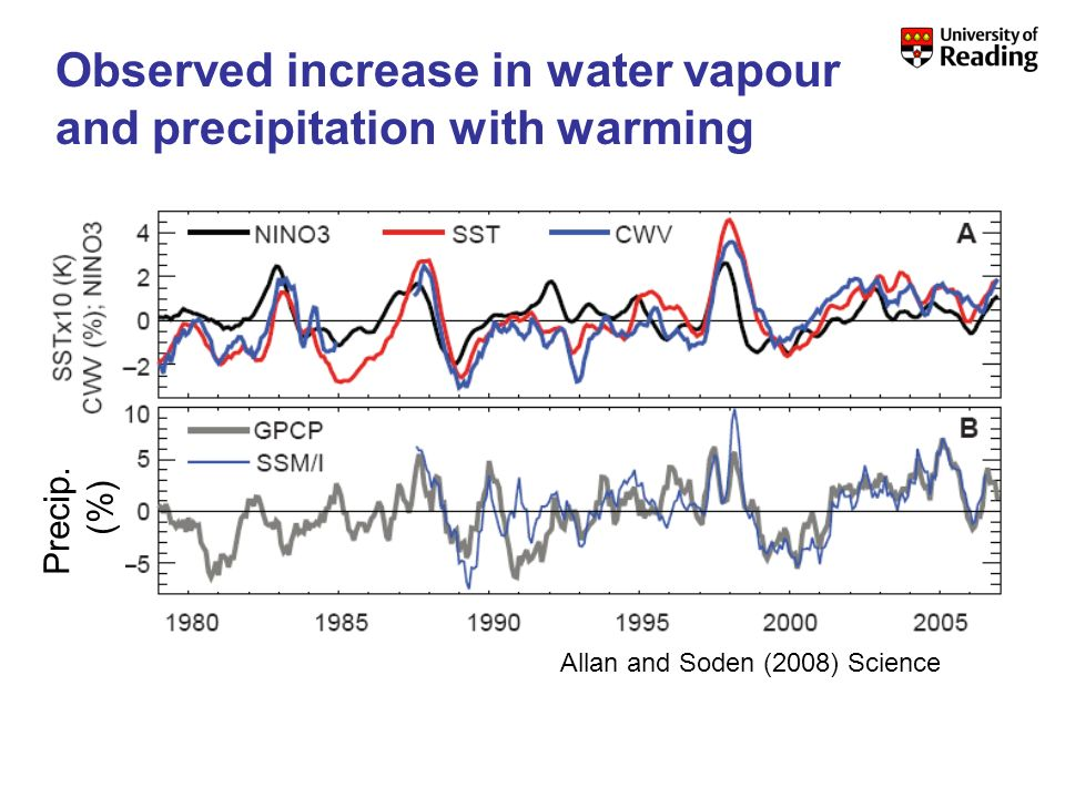 Precip. (%) Allan and Soden (2008) Science Observed increase in water vapour and precipitation with warming