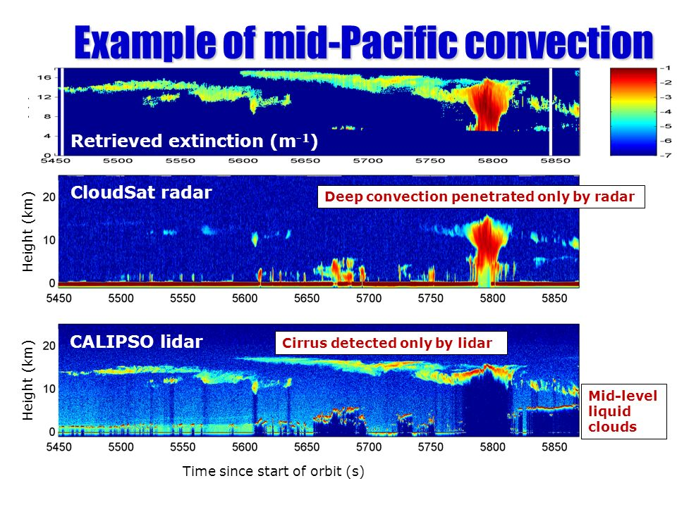 Example of mid-Pacific convection CloudSat radar CALIPSO lidar MODIS 11 micron channel Time since start of orbit (s) Height (km) Cirrus detected only by lidar Mid-level liquid clouds Deep convection penetrated only by radar Retrieved extinction (m -1 )