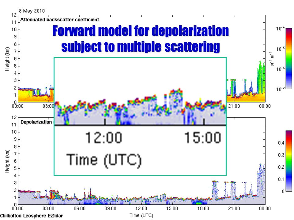 Forward model for depolarization subject to multiple scattering
