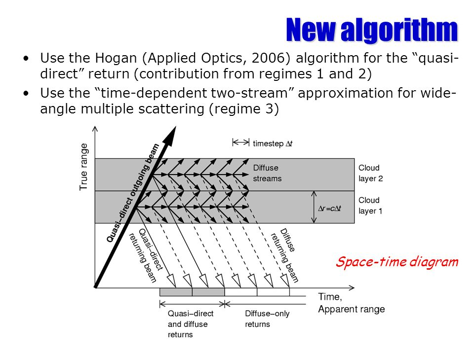 New algorithm Use the Hogan (Applied Optics, 2006) algorithm for the quasi- direct return (contribution from regimes 1 and 2) Use the time-dependent t