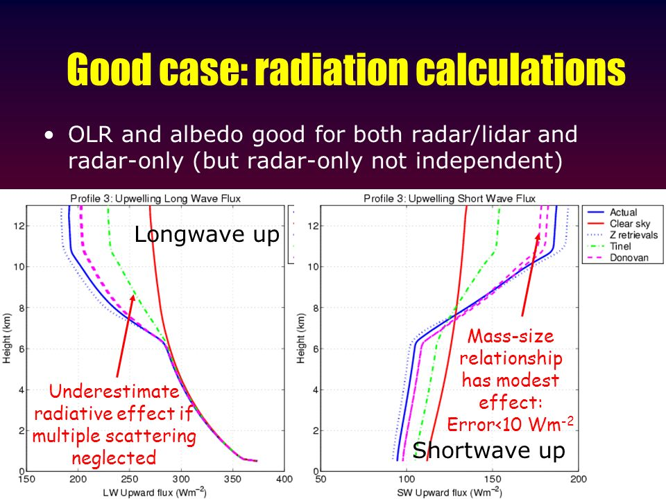 Good case: radiation calculations OLR and albedo good for both radar/lidar and radar-only (but radar-only not independent) Longwave up Shortwave up Mass-size relationship has modest effect: Error<10 Wm -2 Underestimate radiative effect if multiple scattering neglected
