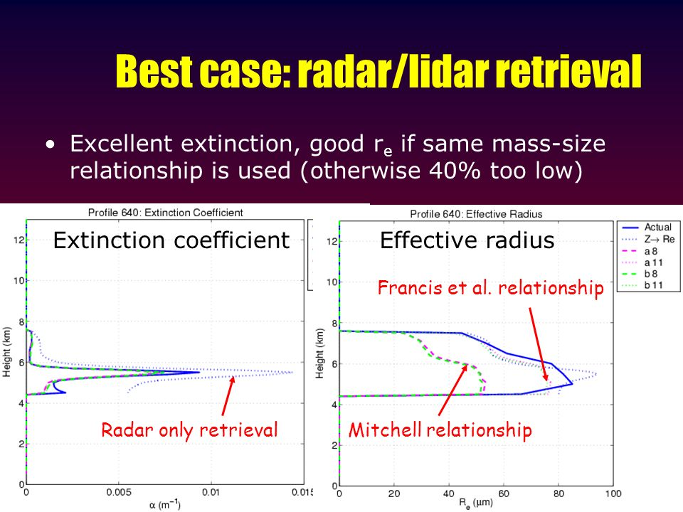 Best case: radar/lidar retrieval Excellent extinction, good r e if same mass-size relationship is used (otherwise 40% too low) Mitchell relationship Francis et al.