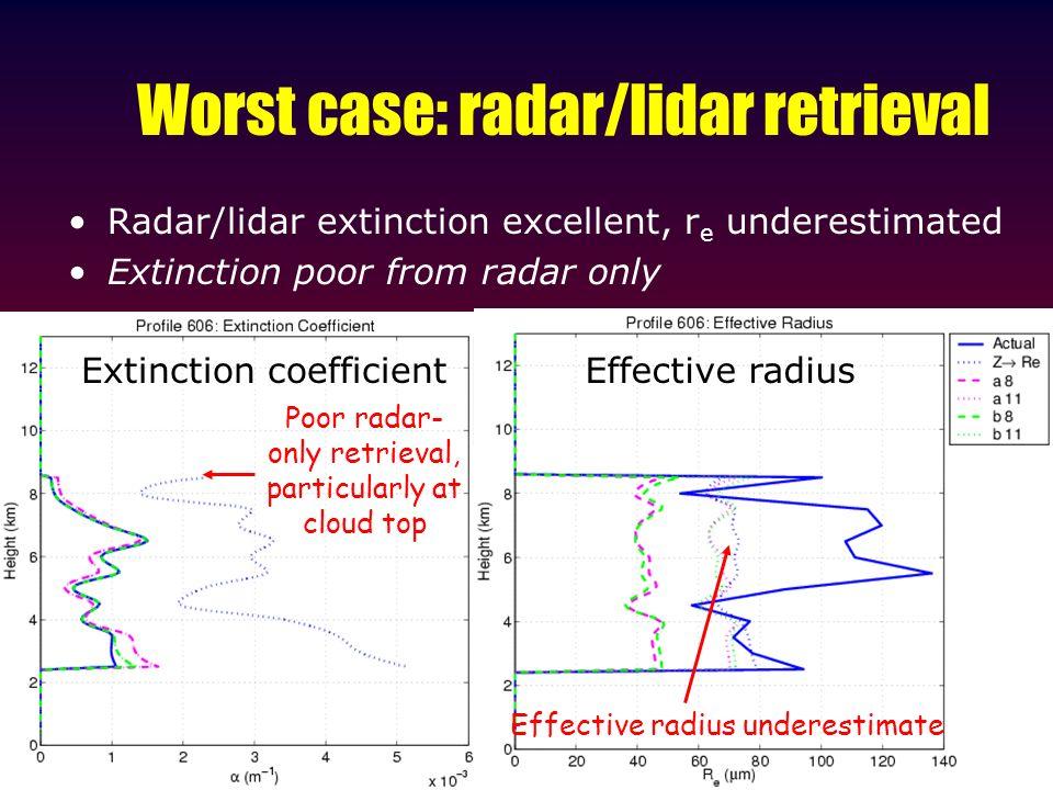 Worst case: radar/lidar retrieval Radar/lidar extinction excellent, r e underestimated Extinction poor from radar only Extinction coefficientEffective