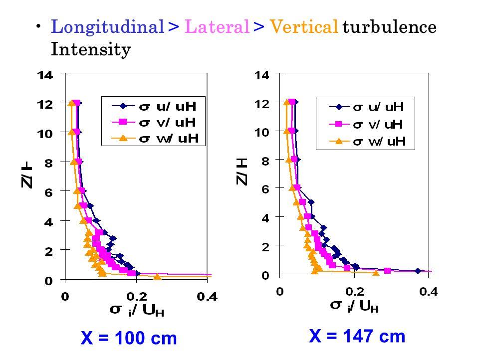 Non-dimensional Turbulence Intensity X = 0 cm X = 50 cm