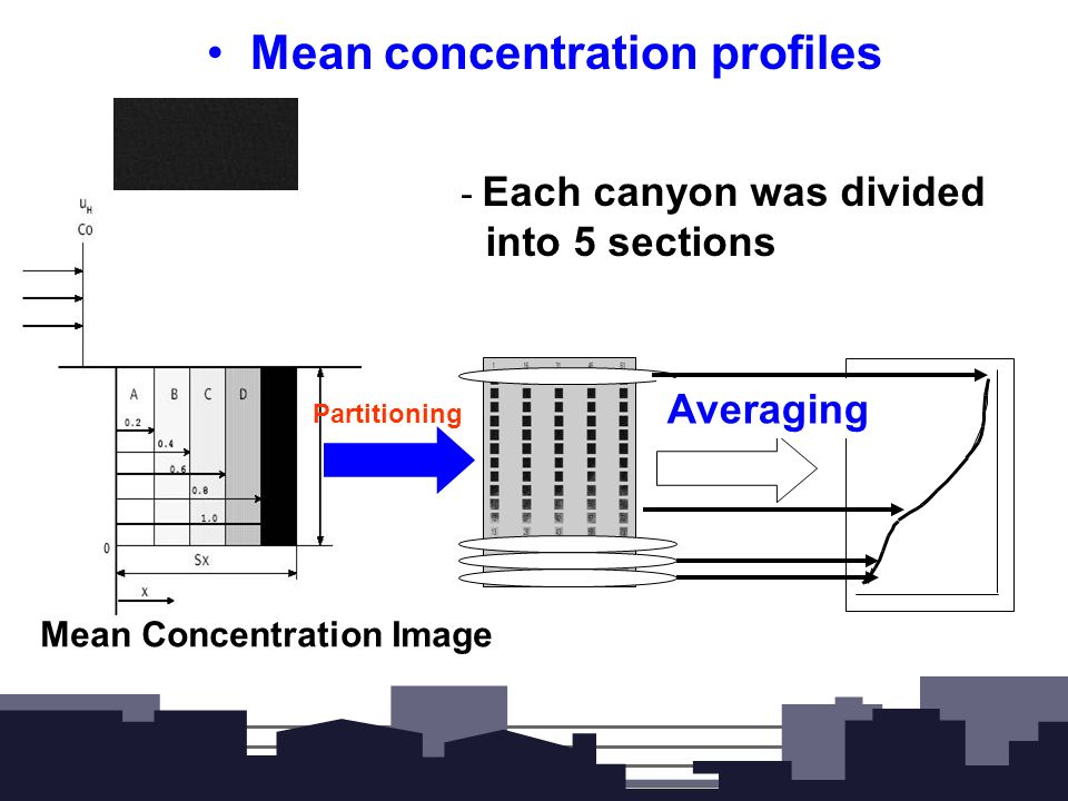 Results Mean Concentration Profiles Non-Dimensional Concentration Analysis of characteristics for the various area densities and configurations Concentration fluctuation profiles